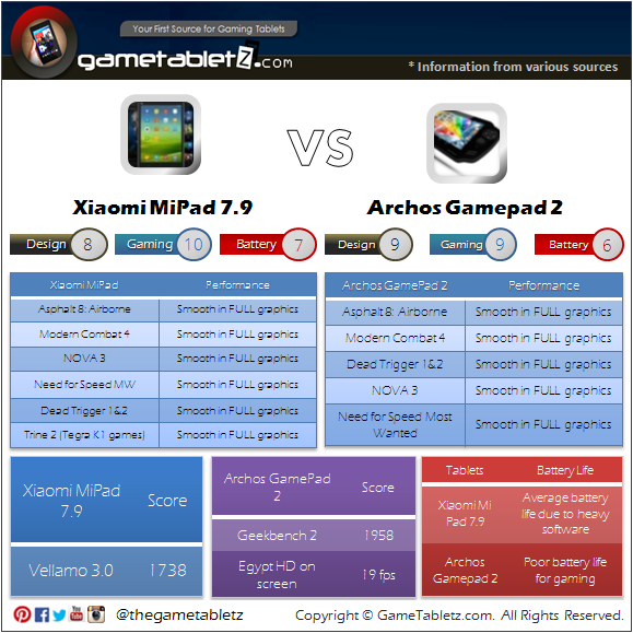 Xiaomi Mi Pad 7.9 vs Archos GamePad 2 benchmarks and gaming performance