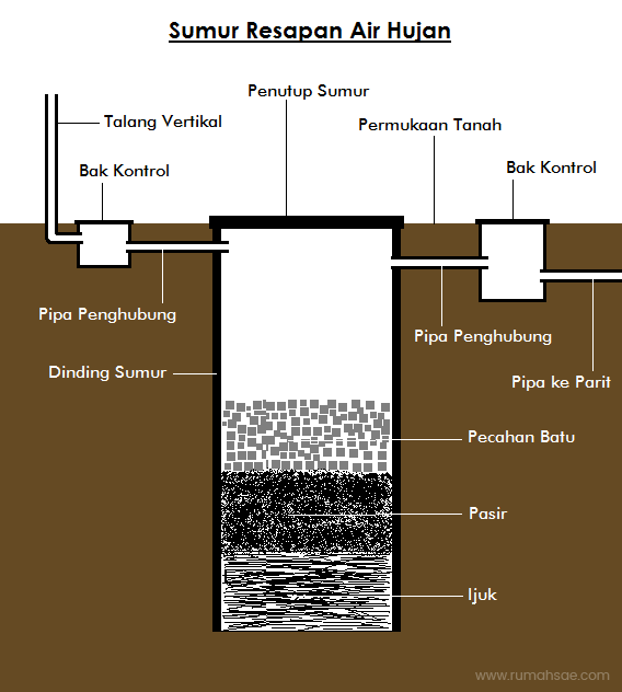 Syarat dan Cara Membuat Sumur Resapan Air Hujan