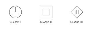 Símbolos da classes I, II e III.