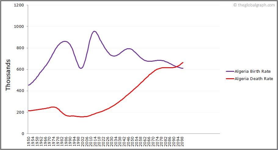 Algeria  Birth and Death Rate