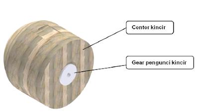 Alat Pendukung Produk Rekayasa Pembangkit Listrik Sederhana Energi Angin