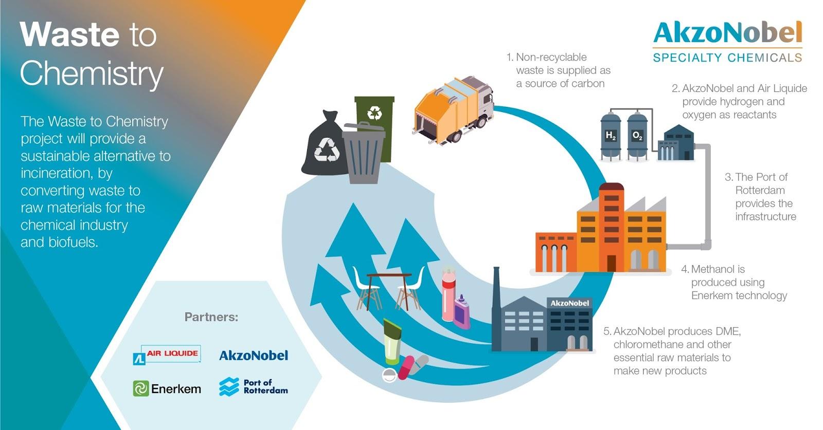 Air Liquide, AkzoNobel, Enerkem and the Port of Rotterdam