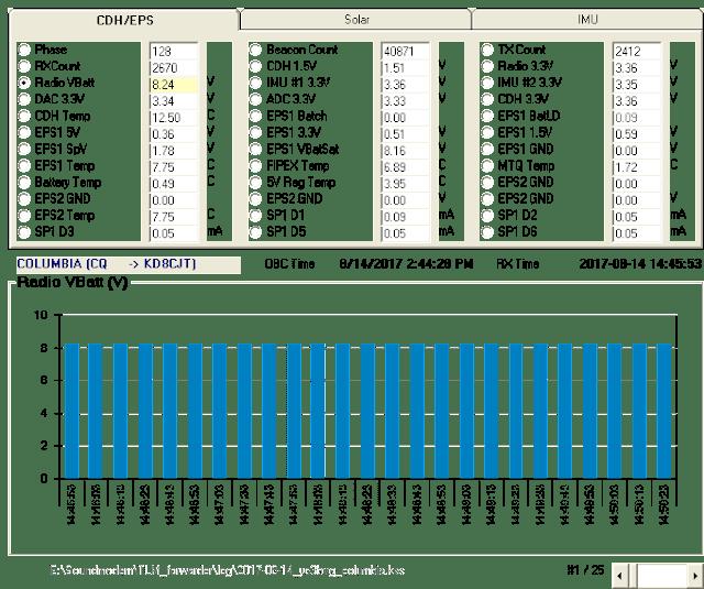COLOUMBIA 9k6 Telemetry 14:45 UTC