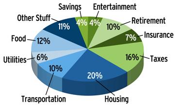 Bp retirement plan investment options