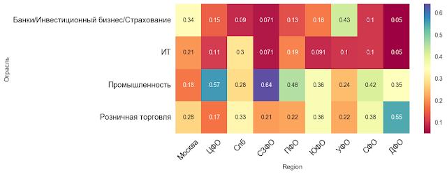 Потребность в отраслевых HR по регионам