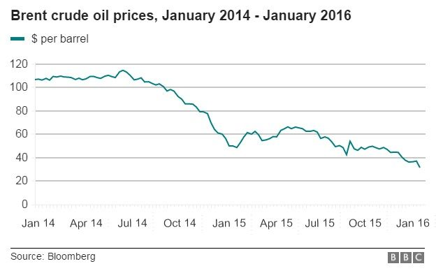 Chart Attribute: Brent Oil Crude Prices January 2014 - January 2016 / Source: Bloomberg