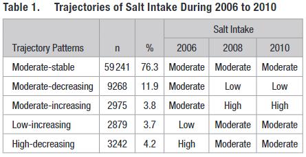 図:食塩摂取量の推移