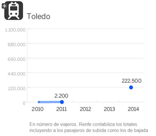 Gráfico muestra 2.200 usuarios en 2010 y 2011; ninguno en 2012 y 2013; y 222.500 en 2014