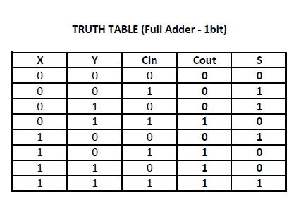Truth+Table  Bit Comparator Circuit Diagram on op-amp block, harris voter, matlab block,