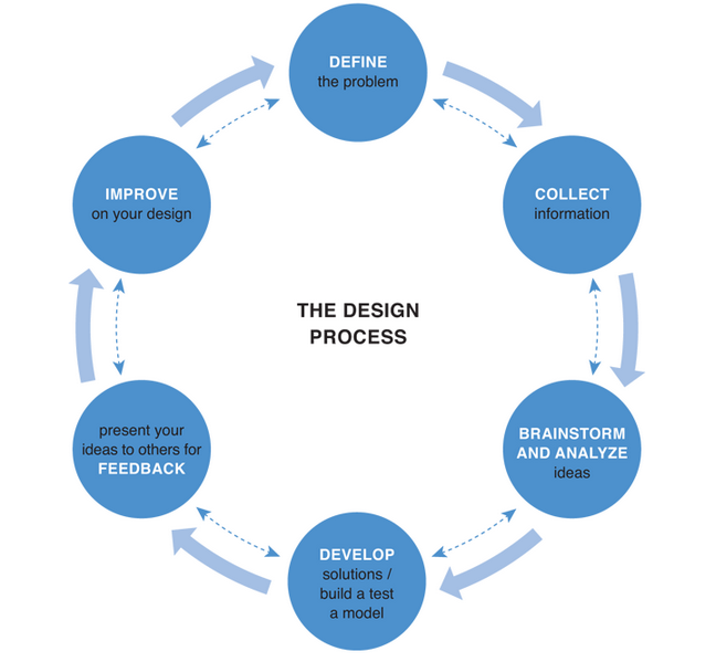 engineering design process and its structure pdf