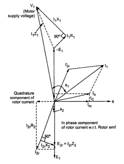phasor diagram of induction generator