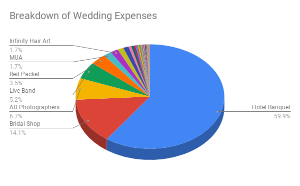 kpo and czm our wedding expenses is within our budget