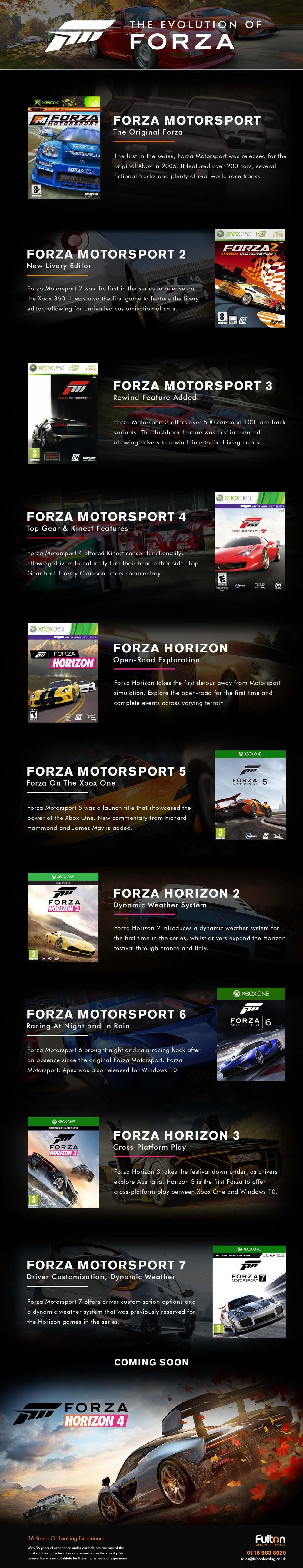 The Evolution of Forza