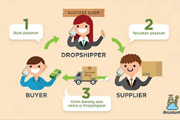 Cara Kerja Bisnis Dropship Dan Tips Untuk Pemula Agar Bisa Sukses