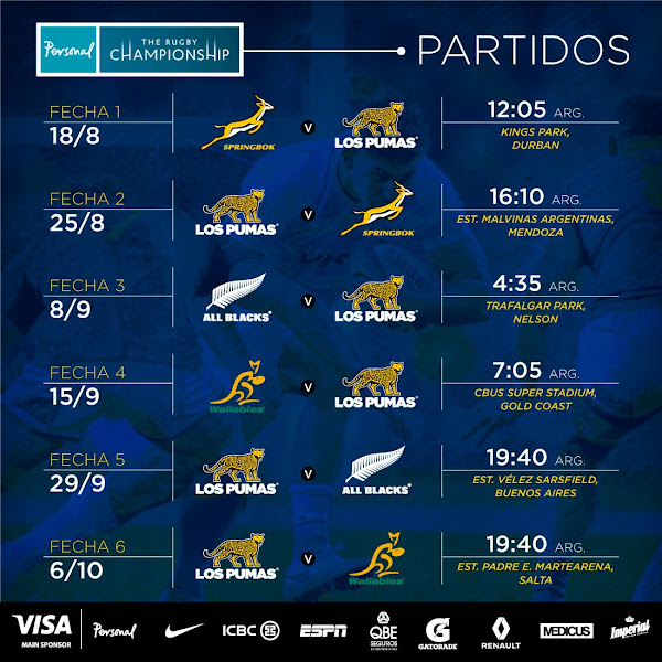 Fixture del Personal Rugby Championship 2018