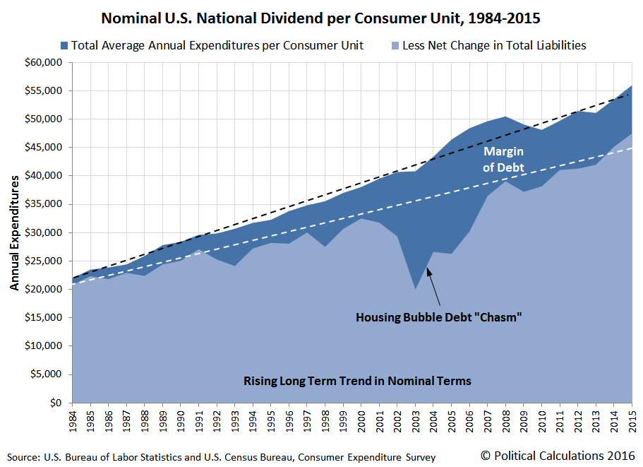 Nominal U.S. National Dividend per Consumer Unit, 1984-2015