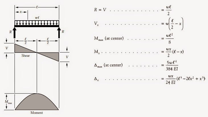 bending moment diagram further beam deflection diagrams on shear