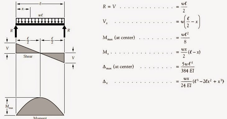 Structural Engineering Forum Shear And Moment Diagrams Of