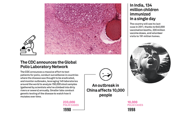 Tracking The Decades-Long Fight To Eradicate Polio