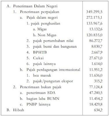 Sumber-Sumber Pendapatan dan Penerimaan Keuangan Pemerintah Pusat (APBN) dan Pemerintah Daerah (APBD)