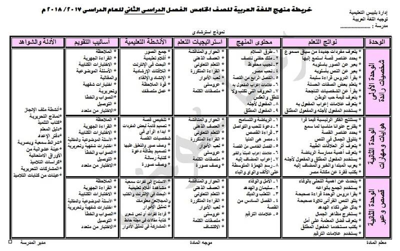 خريطة تحليل منهج اللغة العربية الصف الخامس الابتدائي 2018 الترم الثاني