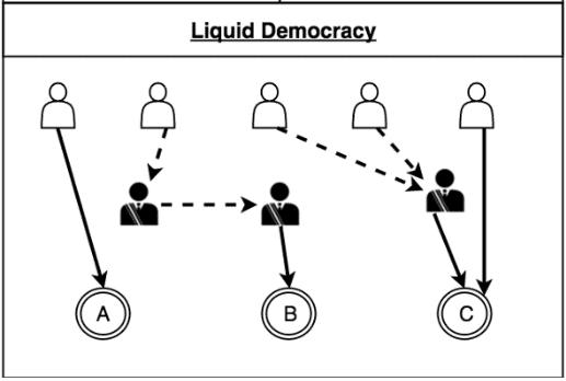 Cardano: ¿cómo funciona la democracia líquida?