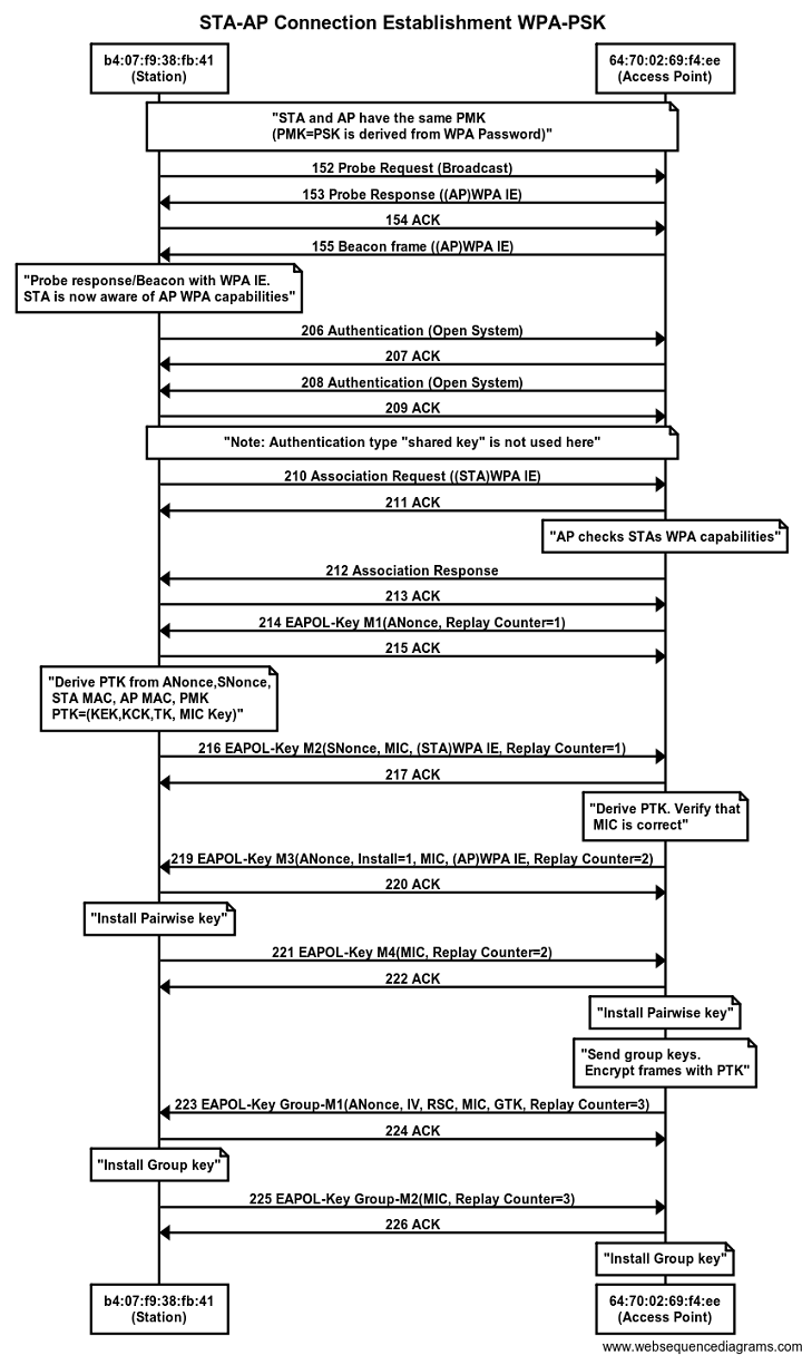 hight resolution of sta ap wpa psk connection establishment sequence diagram
