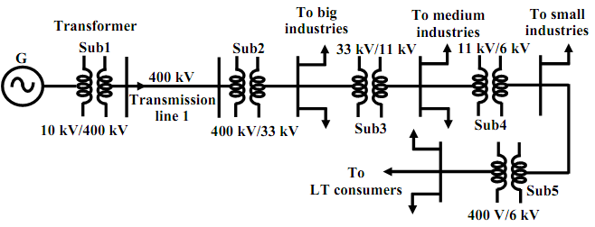 single line representation of power system