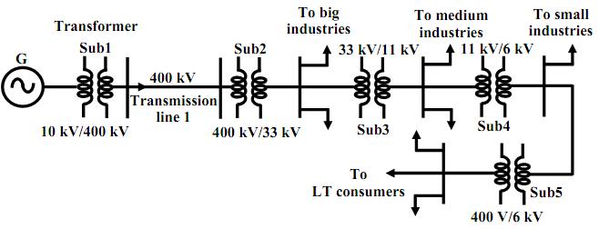 single line representation of power system
