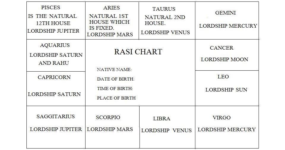 Mysticmystique Navamsa Chart D9 Chart