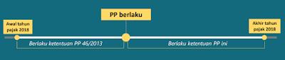 Tarif Pajak UMKM Terbaru