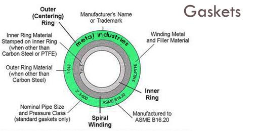 Flat Ring Type Gasket