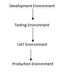 UAT Environment, Production Environment, Alpha Environment, Beta Environment, Production Environment