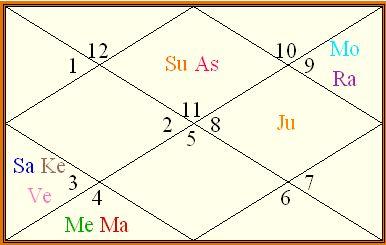 Neechabhanga in navamsa chart reading