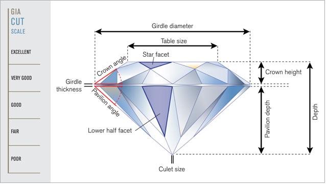 bagian bagian berlian