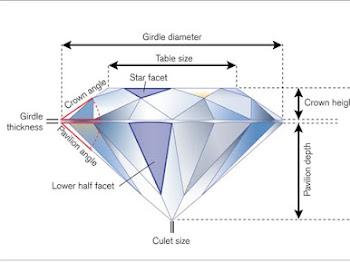 Cara Menilai Kualitas Berlian Berdasarkan Cut (Pemotongan)