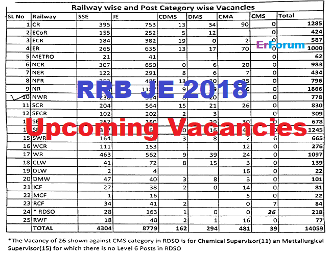 rrb-je-2018-vacancies