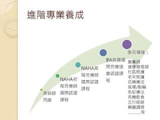 IFA英國國際協會專業芳療師培訓課程,IFA認證,Spa芳療證照課程,芳療師證照班