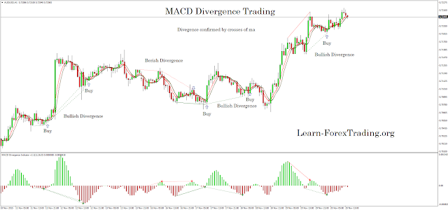 Trading with divergence MACD