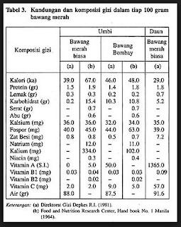kandungan nutrisi pada bawang bombay