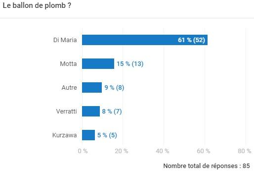 sondage sur le ballon de plomb du match PSG vs Amiens