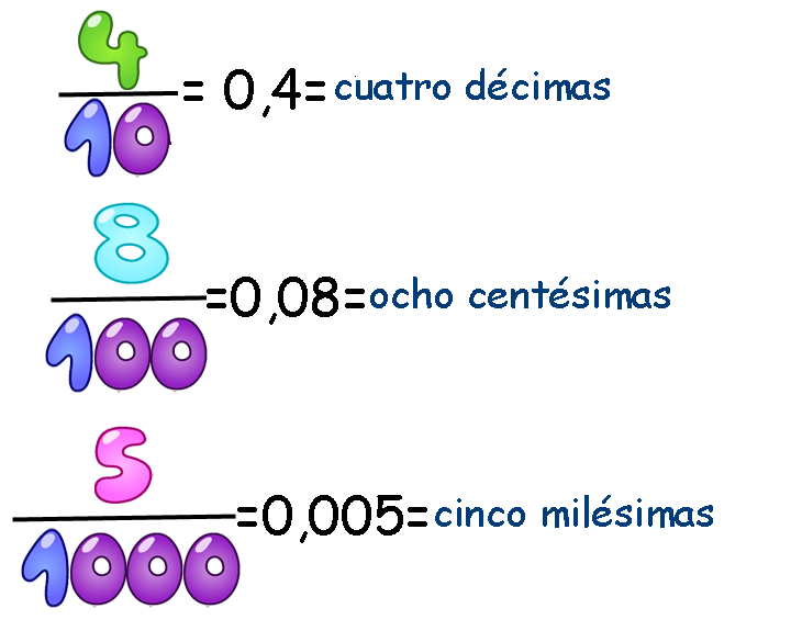 Resultado de imagen de relacion decimales y fracciones