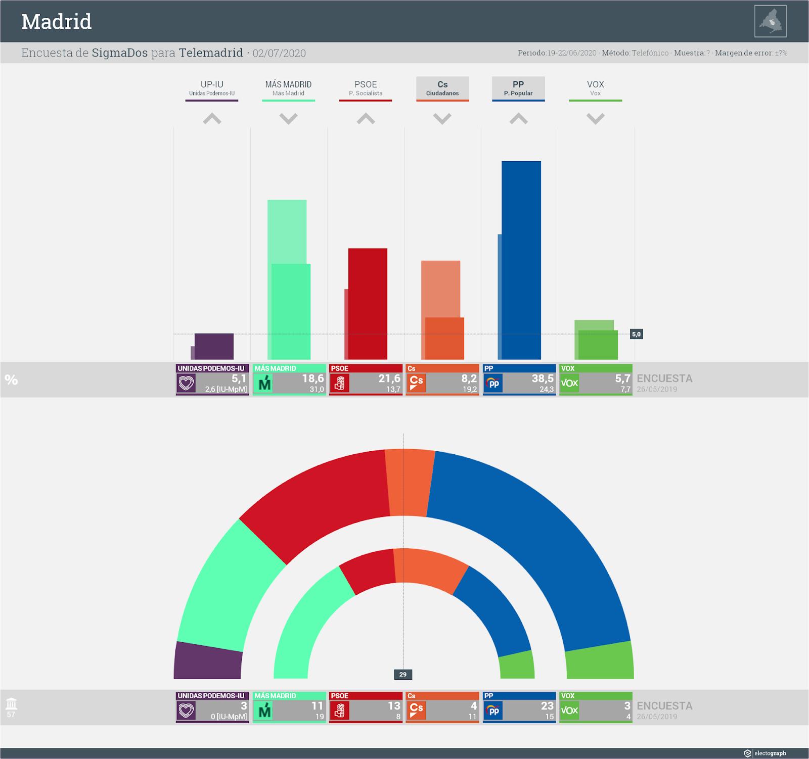 Gráfico de la encuesta para elecciones municipales en Madrid realizada por SigmaDos para Telemadrid, 2 de julio de 2020