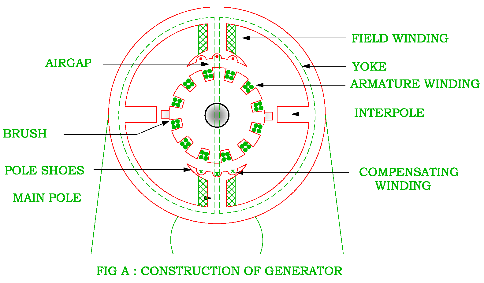 hight resolution of parts of dc machines