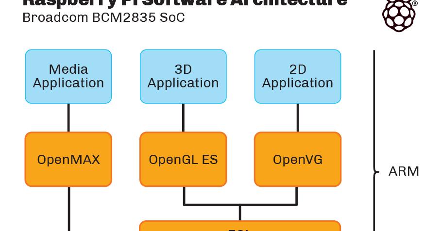 Raspberry Pi: Multimedia Programming
