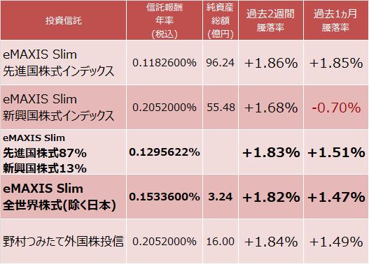 eMAXIS Slim 先進国株式インデックスとeMAXIS Slim 新興国株式インデックスを組み合わせた場合の信託報酬と成績