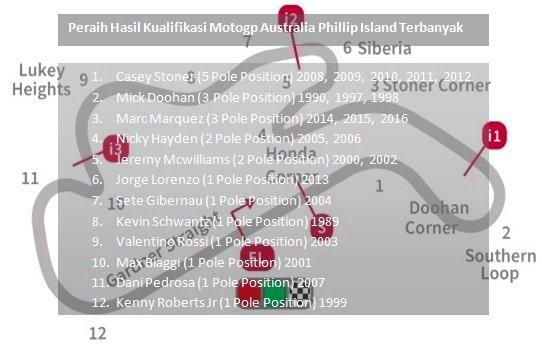 peraih hasil kualifikasi motogp australia phillip island terbanyak