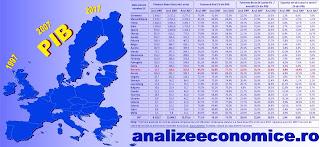 Evoluția PIB-ului pe principalele componente în statele UE între 1997 și 2007