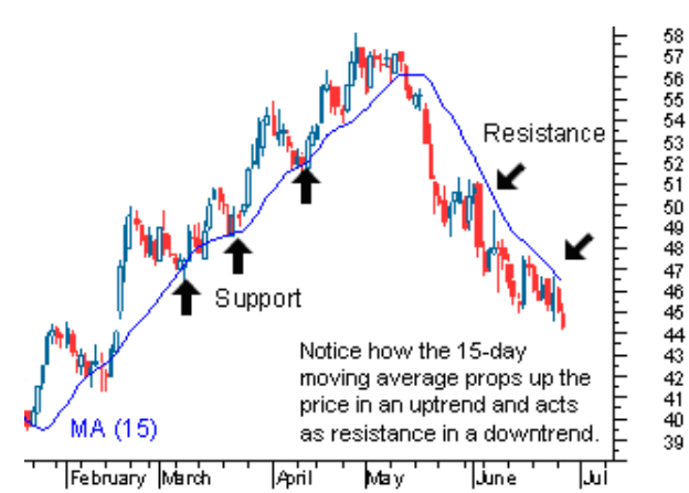 Moving Average sebagai support resistance