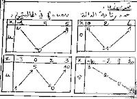 سلسلة تمارين 3 حول درس عموميات حول الدوال العددية - تمرين 4 موسم 2017-2018